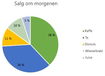 Cirkeldiagram med dataetiketter formateret som procent
