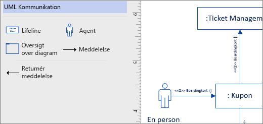 UML-kommunikation stencil, eksempel figurer på siden