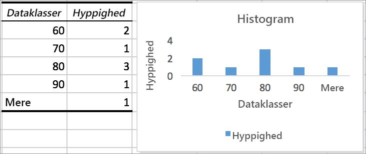 Eksempel på et histogram med diagram