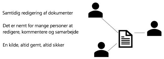 Del, samtidig redigering og kommentar i PowerPoint Online
