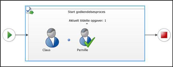Afsnittet Visualisering på siden Status for arbejdsproces