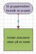 Et rutediagram med forbindelsespunkter, der bliver røde.
