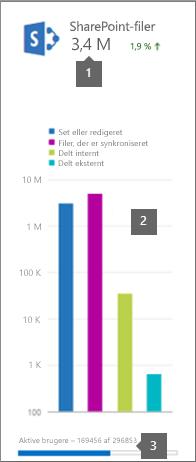 Office 365-rapporter - SharePoint-aktivitet