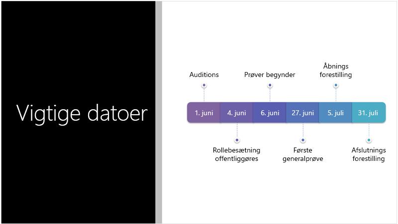 Eksempelslide med en tidslinje med tekst, som PowerPoint Designer har konverteret til en SmartArt-grafik
