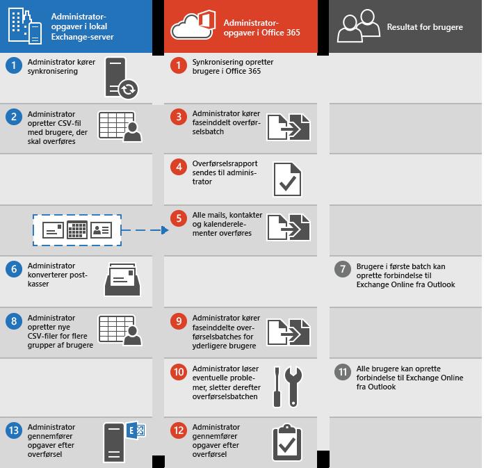 Fremgangsmåde til at udføre en trinvis mailoverførsel fra Exchange til Office 365