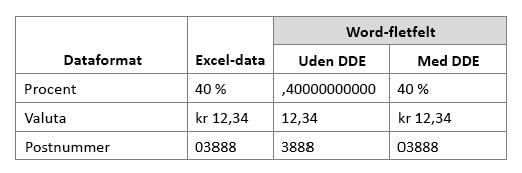Excel-dataformatet sammenlignet med arbejdsfletfelt, når Dynamic Data Exchange bruges eller ikke bruges