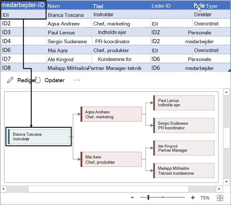 Angiv et entydigt nummer, der identificerer hver medarbejder i organisationsdiagrammet.