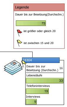 Datenlegende mit den Symbolen einer Datengrafik