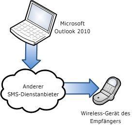 Verwenden eines SMS-Dienstanbieters