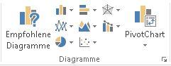 Gruppe 'Diagramme' auf der Registerkarte 'Einfügen'