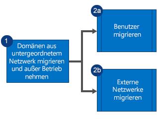 Flussdiagramm, das zeigt, dass Sie zuerst die Domänen aus dem untergeordneten Yammer-Netzwerk migrieren und dann das Netzwerk außer Betrieb nehmen. Anschließend migrieren Sie dann parallel die Benutzer und die externen Netzwerke.