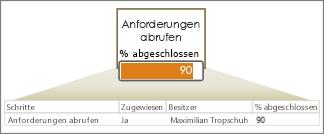 Datenzeile mit Feldern, Pfeil und Form mit Datenbalken