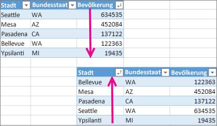 Rückgängigmachen der Sortierung für eine Tabelle