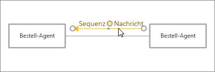 Cursor, mit dem das Nachricht-Shape direkt an der Verbinderlinie positioniert wird