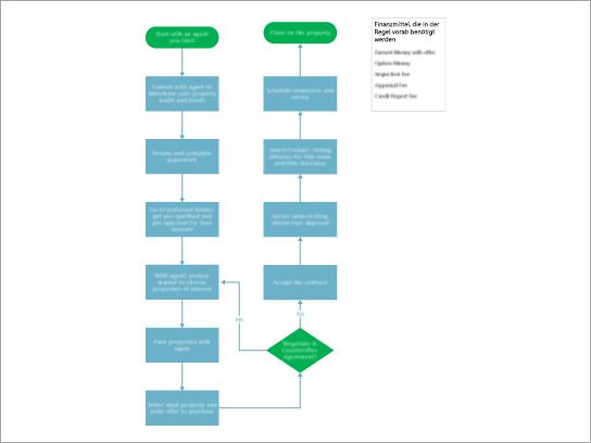 Eine Vorlage für ein Flussdiagramm für Eigenschaften Käufe