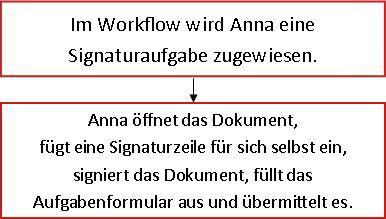 Flussdiagramm für Workflow