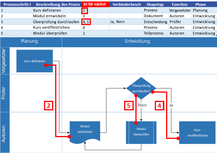Interaktion eines Excel-Prozessdiagramms mit einem Visio-Flussdiagramm: ID für nächsten Schritt