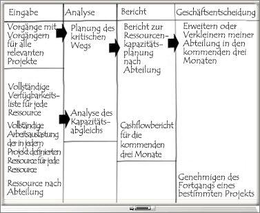 Whiteboard mit Spalten 'Eingabe', 'Analyse', 'Bericht' und 'Geschäftsentscheidung'