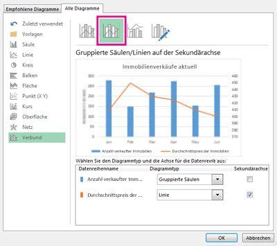 """Verbunddiagramm mit Sekundärachse auf Registerkarte """"Alle Diagramme"""""""