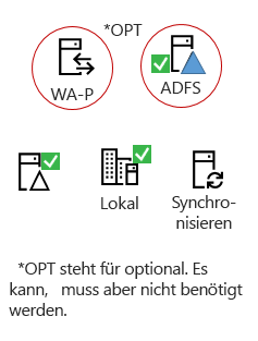 Alle Hybriden benötigen diese Elemente - ein auf Prem Serverprodukt, eine AAD verbinden Server, klicken Sie auf Prem Active Directory, optional ADFS und reverse Proxy.