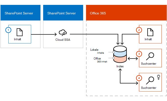 Abbildung mit, wie Inhalte den Office 365-Index gibt beide einer Inhalt SharePoint Server-Farm und von Office 365.