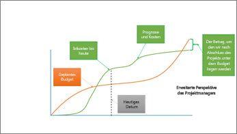 Ansicht des Projektmanagers mit Projektstatus über einen längeren Zeitraum