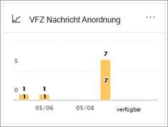 Mit der VFZ Nachricht Anordnung-Bericht sehen Sie, wie e-Mail-Nachrichten nach Schadsoftware Erkennung verarbeitet wurden