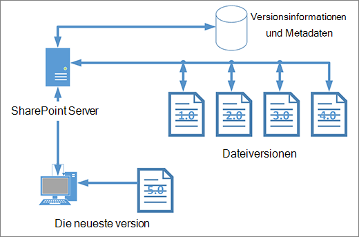 Diagramm der Speicherung bei der Versionsverwaltung
