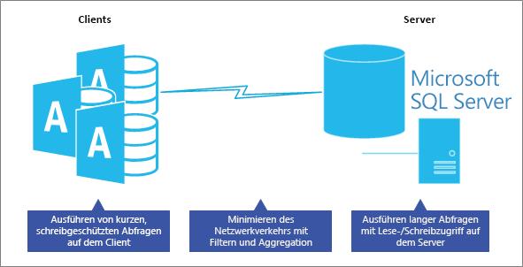 Optimieren der Leistung im Clientserverdatenbankmodell