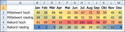 Temperaturdaten mit bedingter Formatierung