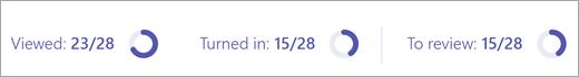 Ein Zähler im Analysedashboard zeigt an, wie viele Kursteilnehmer die Aufgaben angezeigt bzw. abgegeben haben und wie viele Aufgaben Sie noch überprüfen müssen.