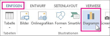 Teil der Registerkarte 'Einfügen' mit der Schaltfläche 'Diagramm'