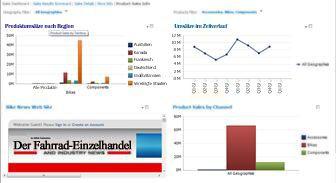 PerformancePoint-Dashboard mit 2 angewendeten Filtern