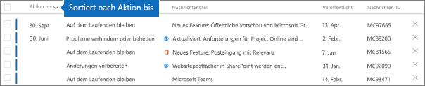 """Nachrichtencenter, sortiert nach der Spalte """"Akt. nach"""""""