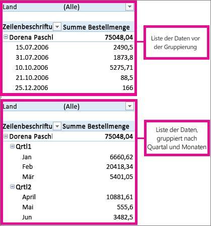 Datumswerte, die nach Monaten und Quartalen gruppiert sind