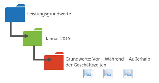 Grafik mit einer möglichen Methode zum Organisieren Ihrer Leistungsdaten in Ordnern