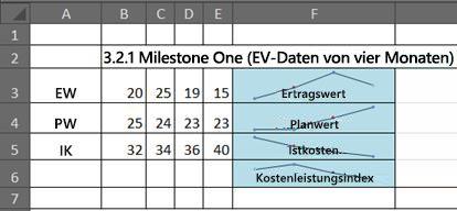 EWM in Excel mit Sparklines