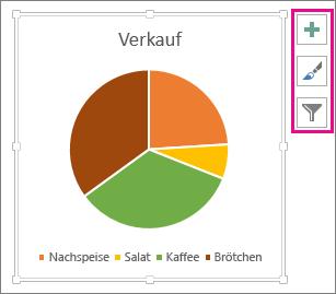 Kreisdiagramm mit den Schaltflächen 'Diagrammelemente', 'Diagrammformatvorlagen' und 'Diagrammfilter'