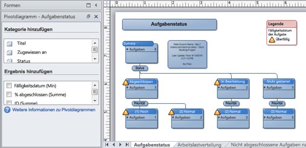 Ein Visio-Pivotdiagramm, das aus einer SharePoint-Problemverfolgungsliste erstellt wurde