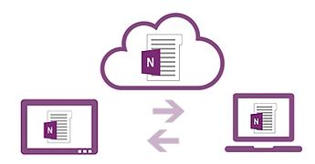 Synchronisieren mehrerer Geräte mit der Cloud