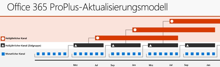 Office 365-Updatekanäle mit den neuen Namen der Updatekanäle und der Veröffentlichungsfrequenz