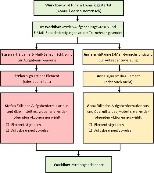 Flussdiagramm eines Workflowprozesses