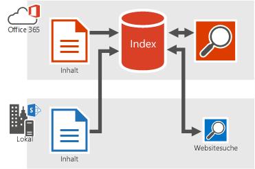 Abbildung, die zeigt, wie lokale und Office 365-Inhalte in den Office 365-Suchindex aufgenommen werden, sowie die Suchergebnisse aus dem Office 365-Suchindex