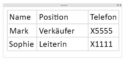 Die endgültige Tabelle