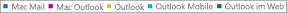 Screenshot: Liste der E-Mail-Clients. Klicken Sie auf den E-Mail-Client, um weitere Berichtsdaten zu diesem Client zu erhalten.