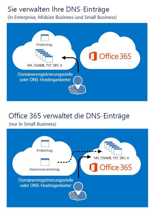 Wenn Sie Ihre DNS-Einträge verwalten, bearbeiten Sie sie bei Ihrem DNS-Hostinganbieter. Wenn Office 365 Ihre DNS-Einträge verwaltet, werden die anderen Einträge, nachdem Sie Ihre Namenservereinträge geändert haben, in Office 365 gespeichert.