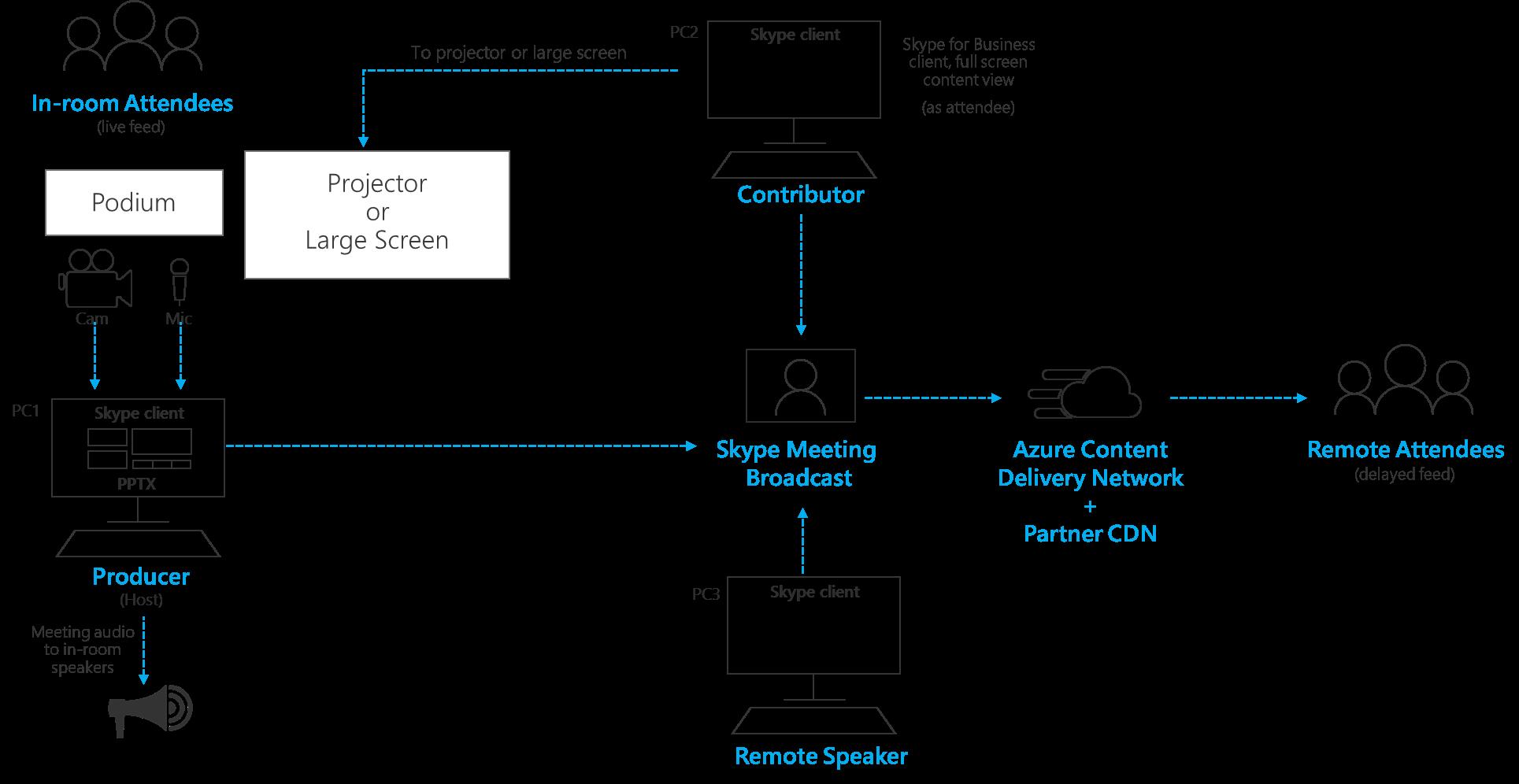 Verwalten von remote Chatrooms und auditoria
