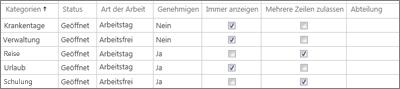 Verwaltungsbezogene Zeitkategorien