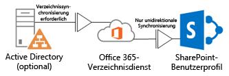 Diagramm, das zeigt, wie ein lokales Active Directory mithilfe von DirSync Profilinformationen an den Office 365-Verzeichnisdienst übergibt, der im Gegenzug das SharePoint Online-Profil auffüllt