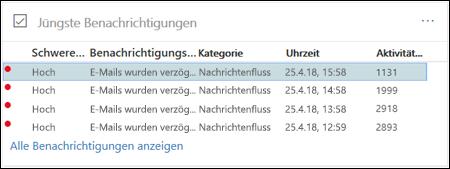 Wählen Sie im Bereich zuletzt verwendete Benachrichtigungen des e-Mail-Verkehr Dashboards in der Office 365-Sicherheit und Compliance Center einer Warteschlange